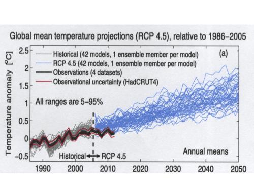 klimamodel
